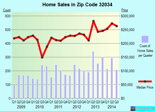 Zip code 32034 (Fernandina Beach, Florida) real estate house value trends