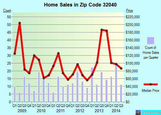 Zip code 32040 (GLEN SAINT MARY, Florida) real estate house value trends