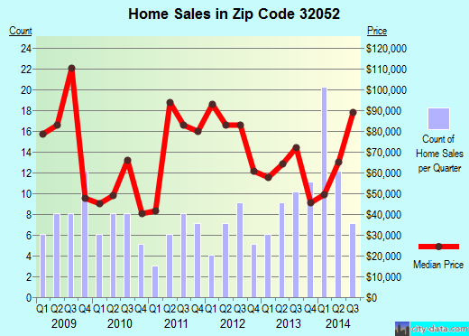 Zip code 32052 (Jasper, Florida) real estate house value trends