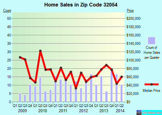 Zip code 32054 (Lake Butler, Florida) real estate house value trends