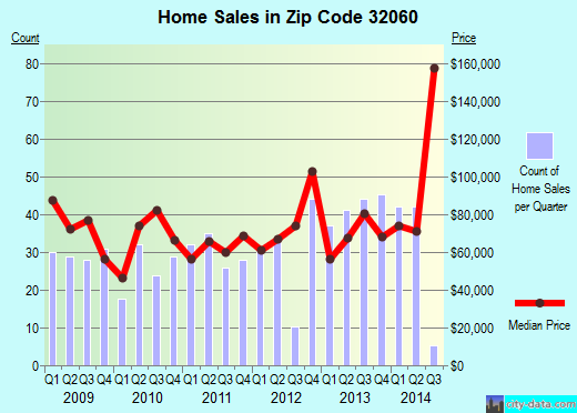Zip code 32060 (Live Oak, Florida) real estate house value trends