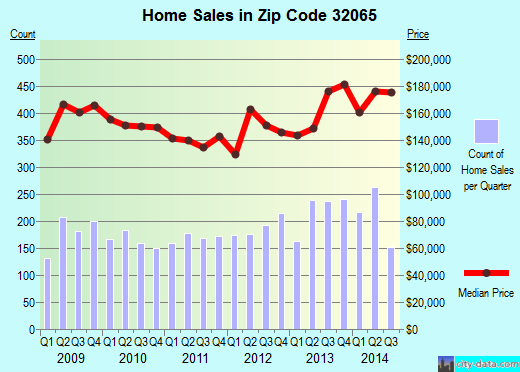 Zip code 32065 (Lakeside, Florida) real estate house value trends