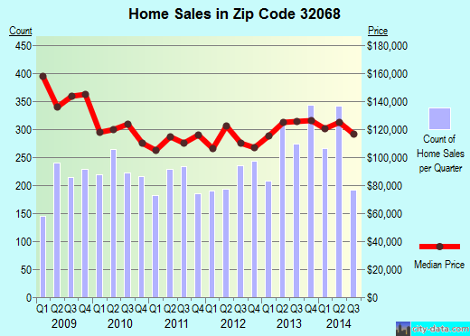 Zip code 32068 (Middleburg, Florida) real estate house value trends
