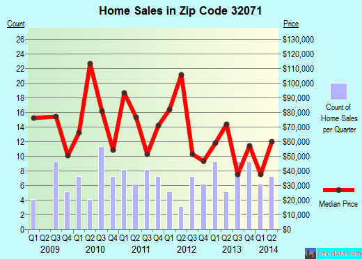 Zip code 32071 (, Florida) real estate house value trends