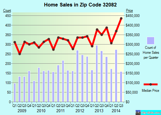 Zip code 32082 (Palm Valley, Florida) real estate house value trends