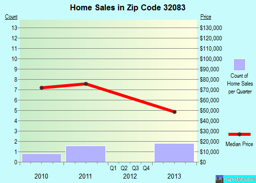 Zip code 32083 (Raiford, Florida) real estate house value trends