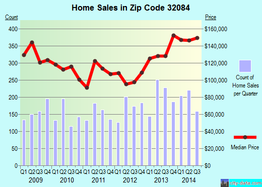 Zip code 32084 (St. Augustine, Florida) real estate house value trends