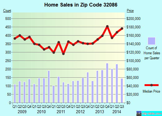 Zip code 32086 (St. Augustine Shores, Florida) real estate house value trends