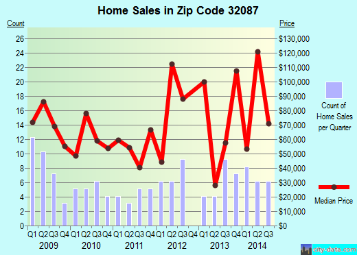 Zip code 32087 (, Florida) real estate house value trends