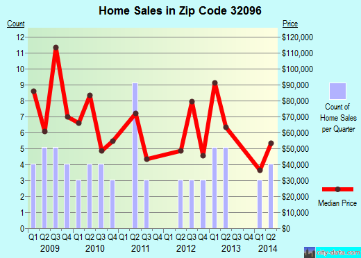 Zip code 32096 (White Springs, Florida) real estate house value trends