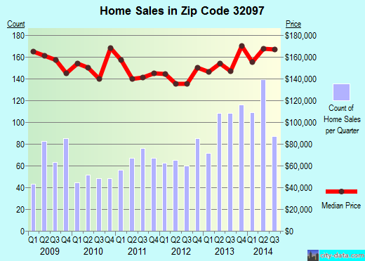 Zip code 32097 (Yulee, Florida) real estate house value trends