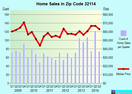 Zip code 32114 (Daytona Beach, Florida) real estate house value trends