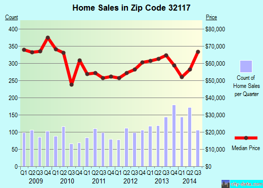 Zip code 32117 (Daytona Beach, Florida) real estate house value trends