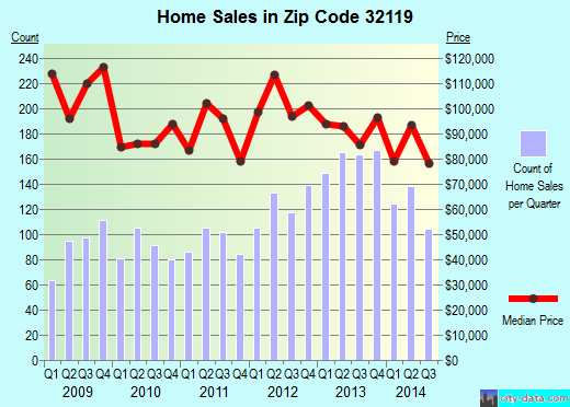 Zip code 32119 (South Daytona, Florida) real estate house value trends