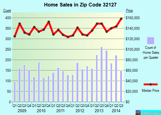 Zip code 32127 (Port Orange, Florida) real estate house value trends
