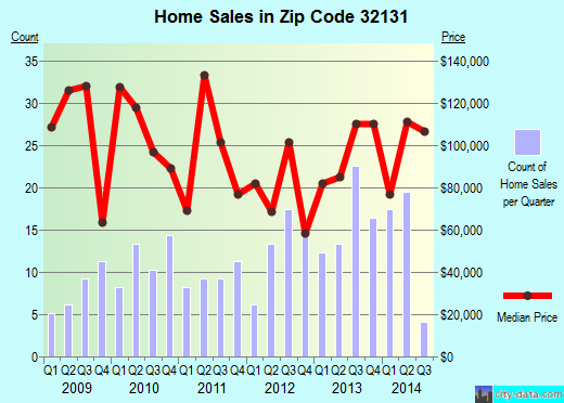 Zip code 32131 (East Palatka, Florida) real estate house value trends