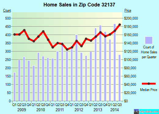 Zip code 32137 (Palm Coast, Florida) real estate house value trends