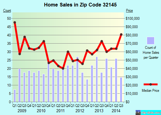 Zip code 32145 (Hastings, Florida) real estate house value trends