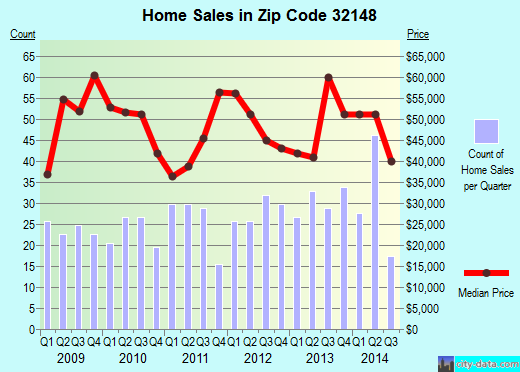 Zip code 32148 (Interlachen, Florida) real estate house value trends
