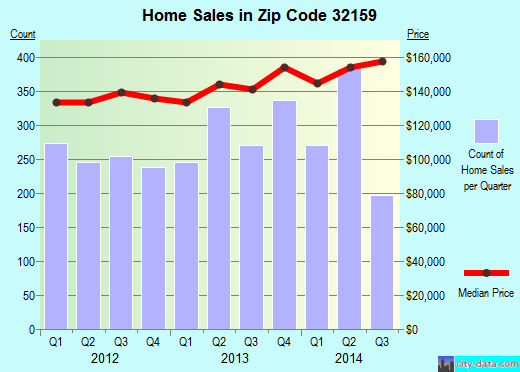 Zip code 32159 (Lady Lake, Florida) real estate house value trends