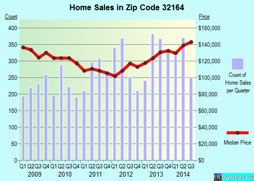 Zip code 32164 (Palm Coast, Florida) real estate house value trends