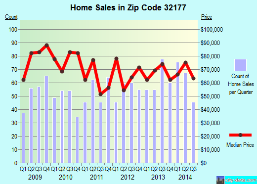 Zip code 32177 (Palatka, Florida) real estate house value trends