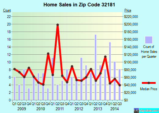 Zip code 32181 (POMONA PARK, Florida) real estate house value trends