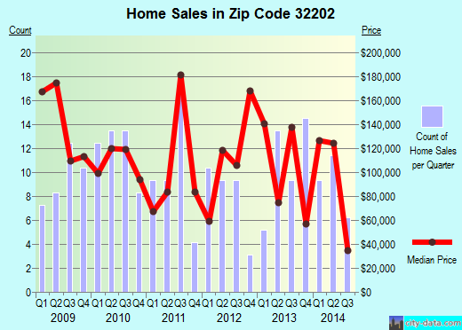 Zip code 32202 (JACKSONVILLE, FL) real estate house value trends