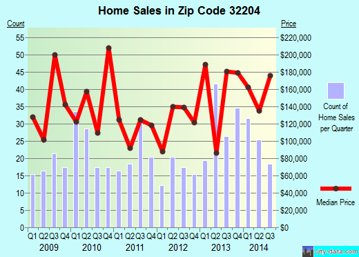 Zip code 32204 (JACKSONVILLE, FL) real estate house value trends