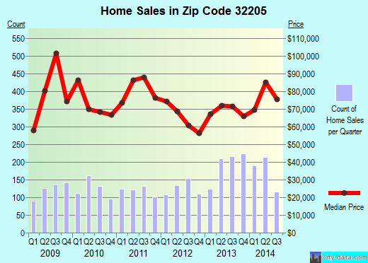 Zip code 32205 (JACKSONVILLE, FL) real estate house value trends