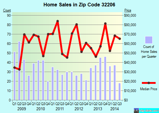 Zip code 32206 (JACKSONVILLE, FL) real estate house value trends