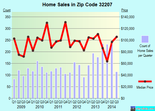 Zip code 32207 (JACKSONVILLE, FL) real estate house value trends