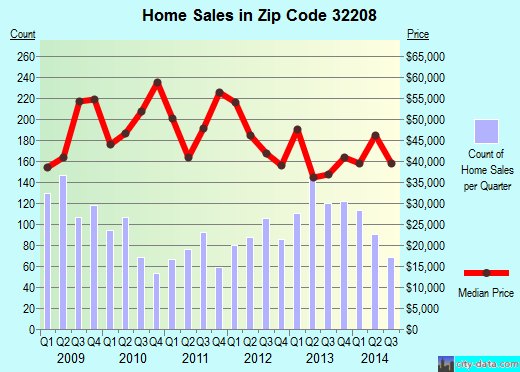 Zip code 32208 (JACKSONVILLE, FL) real estate house value trends