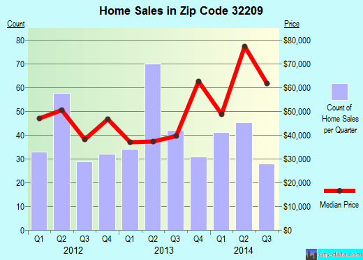 Zip code 32209 (JACKSONVILLE, FL) real estate house value trends