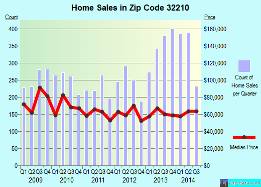 Zip code 32210 (JACKSONVILLE BEACH, FL) real estate house value trends