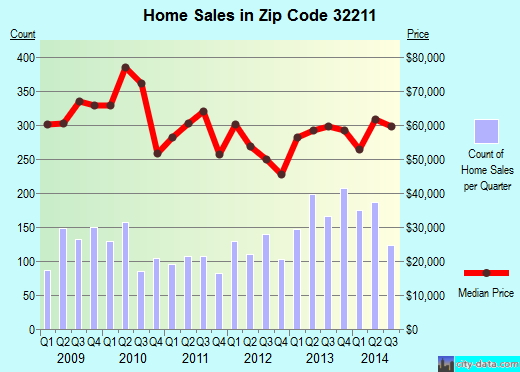 Zip code 32211 (JACKSONVILLE, FL) real estate house value trends