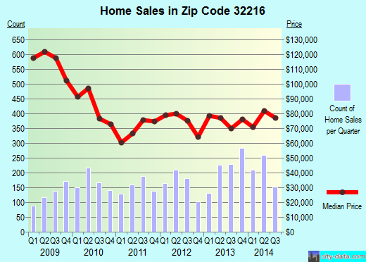 Zip code 32216 (JACKSONVILLE, FL) real estate house value trends