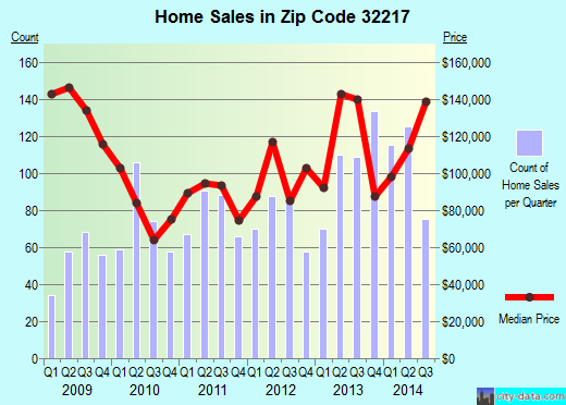 Zip code 32217 (JACKSONVILLE, FL) real estate house value trends