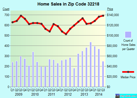 Zip code 32218 (JACKSONVILLE, FL) real estate house value trends