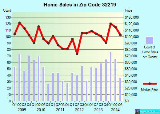 Zip code 32219 (JACKSONVILLE, FL) real estate house value trends
