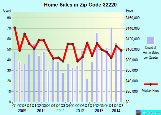 Zip code 32220 (JACKSONVILLE, FL) real estate house value trends