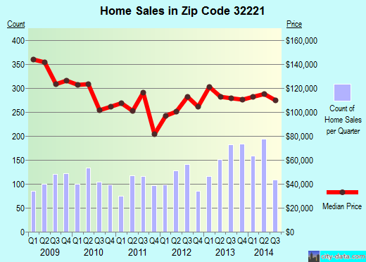 Zip code 32221 (JACKSONVILLE, FL) real estate house value trends