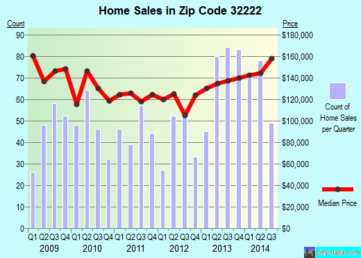 Zip code 32222 (Jacksonville, Florida) real estate house value trends