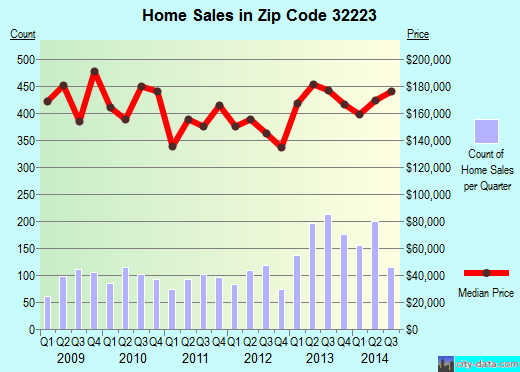 Zip code 32223 (JACKSONVILLE, FL) real estate house value trends