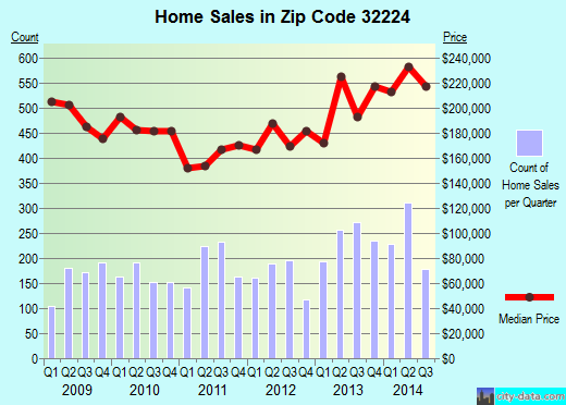 Zip code 32224 (JACKSONVILLE, FL) real estate house value trends