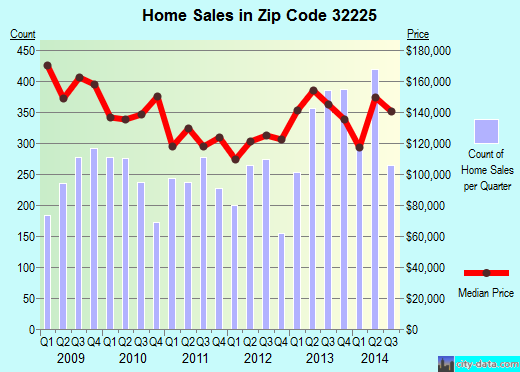 Zip code 32225 (JACKSONVILLE, FL) real estate house value trends