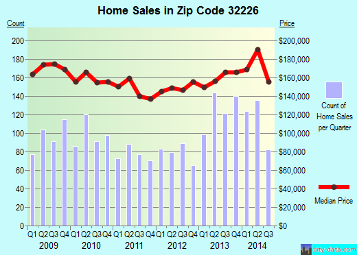 Zip code 32226 (JACKSONVILLE, FL) real estate house value trends