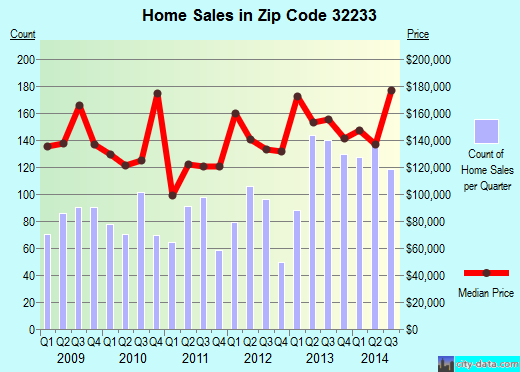 Zip code 32233 (JACKSONVILLE, FL) real estate house value trends