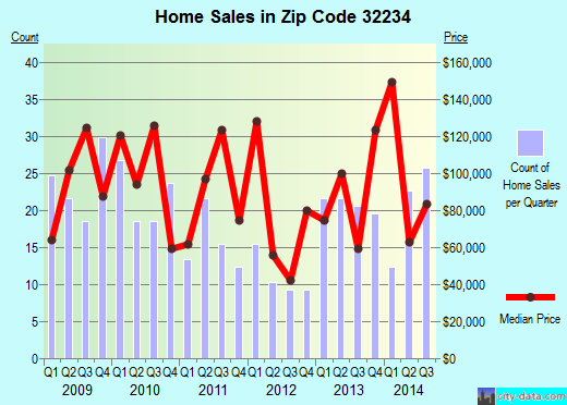 Zip code 32234 (Jacksonville, Florida) real estate house value trends