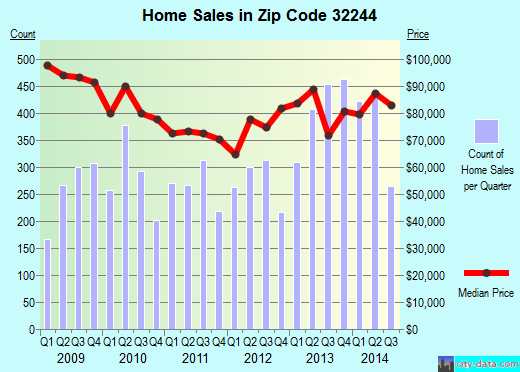 Zip code 32244 (JACKSONVILLE, FL) real estate house value trends